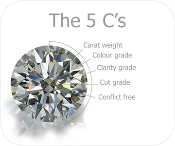 the 5cs of diamonds